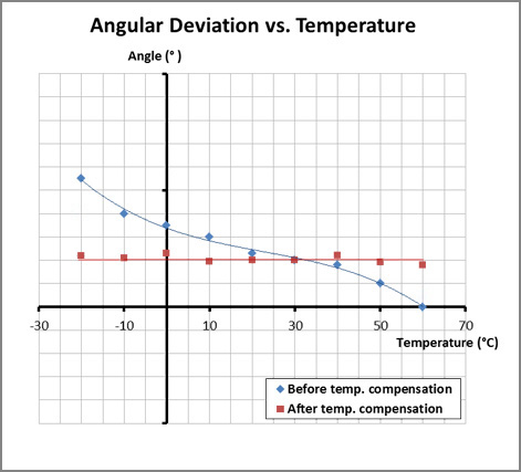 angular deviaton vs. temperature